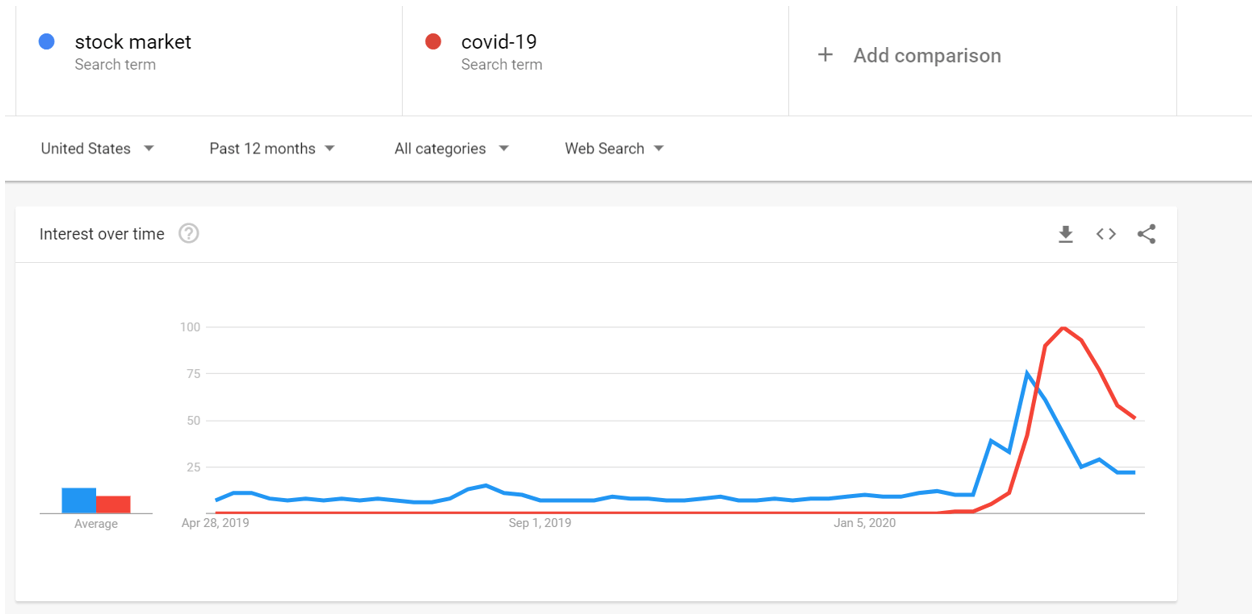 """Google Trends of the terms """"stock market"""""""